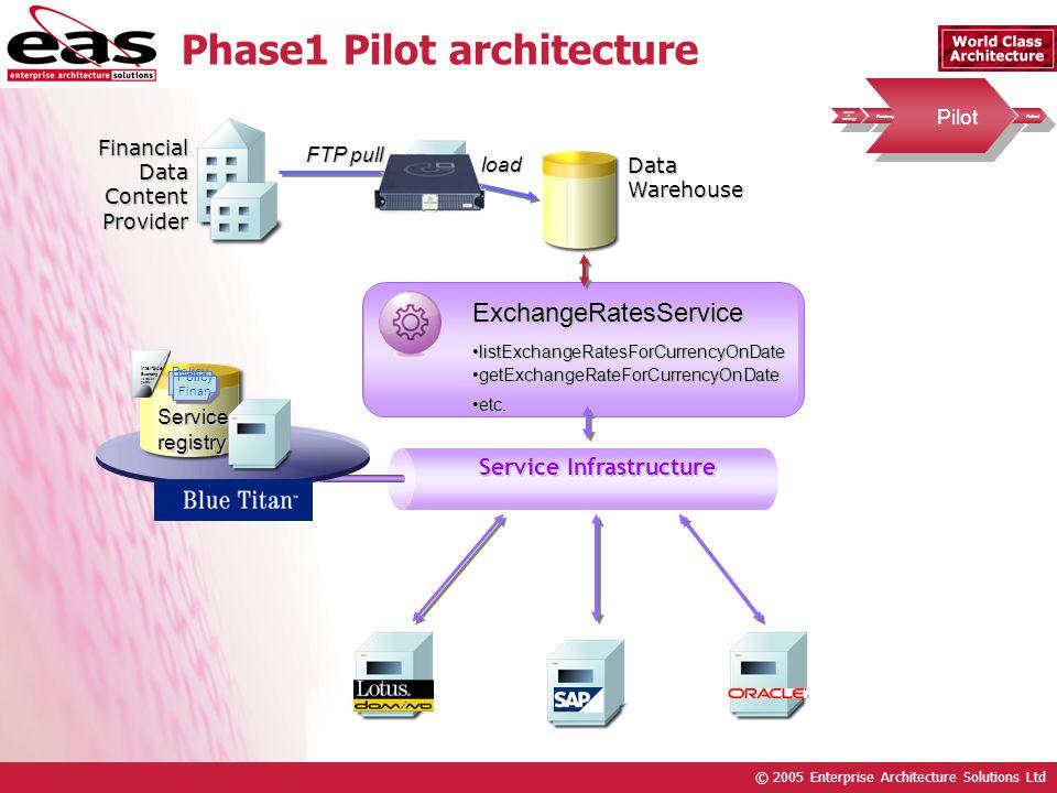 © 2005 Enterprise Architecture Solutions Ltd Service Infrastructure Phase1 Pilot architecture Serviceregistry Interface Exchang listExch getEx Policy Finan Policy Finan Policy Finan Policy Finan ExchangeRatesService listExchangeRatesForCurrencyOnDatelistExchangeRatesForCurrencyOnDate getExchangeRateForCurrencyOnDategetExchangeRateForCurrencyOnDate etc.etc.