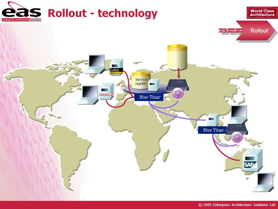 © 2005 Enterprise Architecture Solutions Ltd Rollout - technology Serviceregistry Vision & Strategy Vision & Strategy Roadmap Pilot Rollout