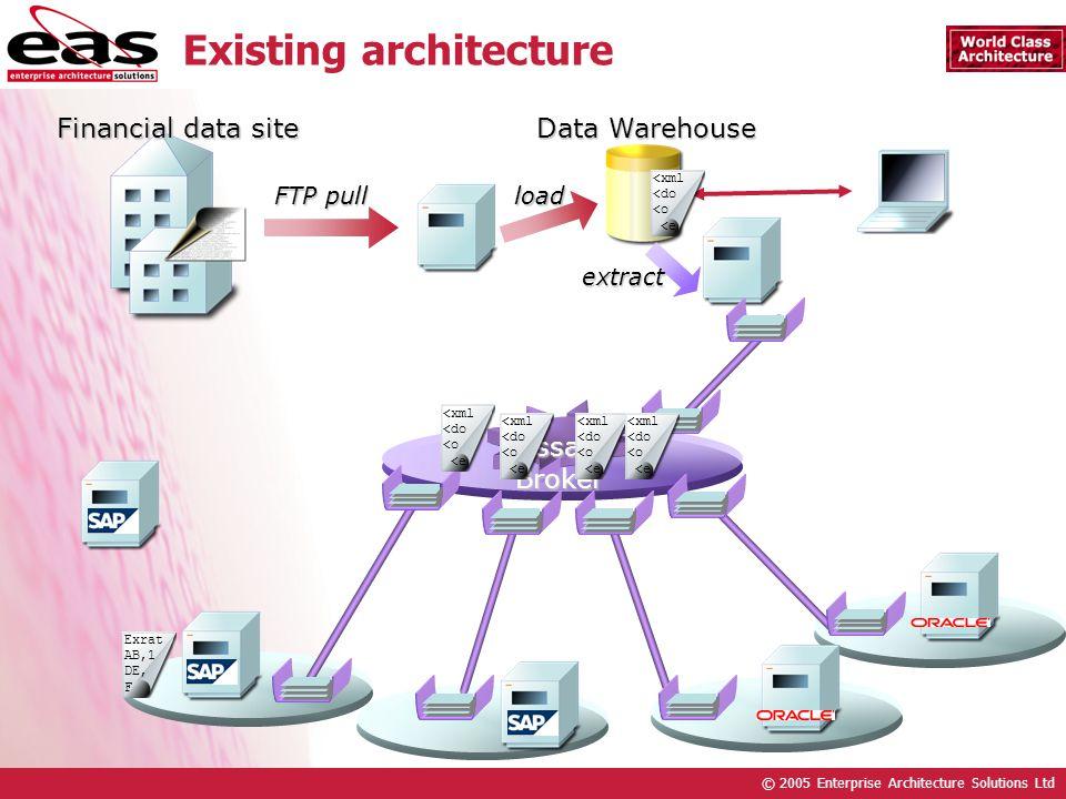 © 2005 Enterprise Architecture Solutions Ltd Existing architecture Financial data site MessageBroker FTP pull load Data Warehouse extract <xml <do <o <e <xml <do <o <e <xml <do <o <e <xml <do <o <e Exrat AB,1 DE, F <xml <do <o <e