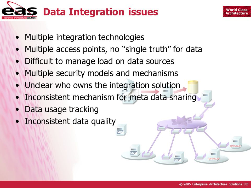 © 2005 Enterprise Architecture Solutions Ltd Multiple integration technologies Multiple access points, no single truth for data Difficult to manage lo