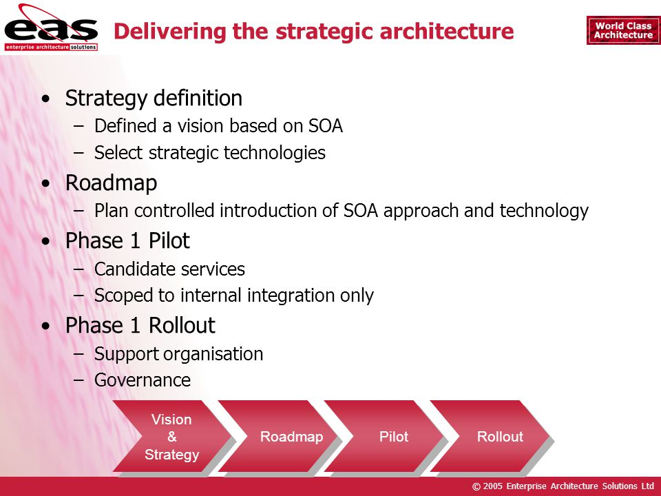 © 2005 Enterprise Architecture Solutions Ltd Delivering the strategic architecture Strategy definition –Defined a vision based on SOA –Select strategic technologies Roadmap –Plan controlled introduction of SOA approach and technology Phase 1 Pilot –Candidate services –Scoped to internal integration only Phase 1 Rollout –Support organisation –Governance Vision & Strategy Vision & Strategy Roadmap Pilot Rollout