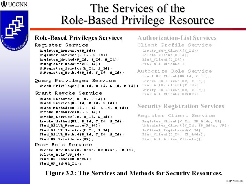 IFIP 2000-10 The Services of the Role-Based Privilege Resource