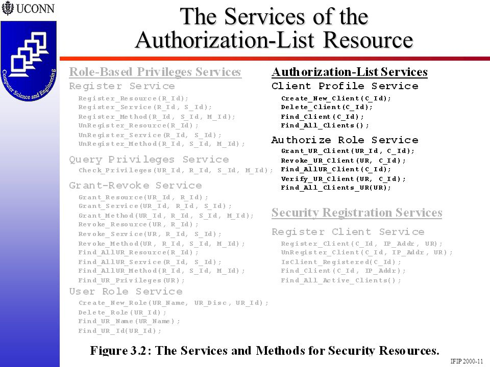 IFIP 2000-11 The Services of the Authorization-List Resource