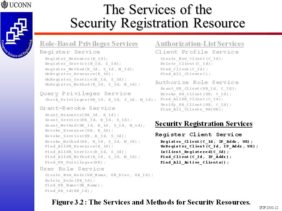 IFIP 2000-12 The Services of the Security Registration Resource