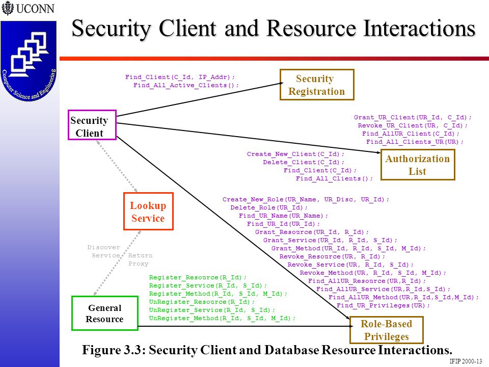 IFIP 2000-13 Security Client and Resource Interactions Figure 3.3: Security Client and Database Resource Interactions. Role-Based Privileges Authoriza