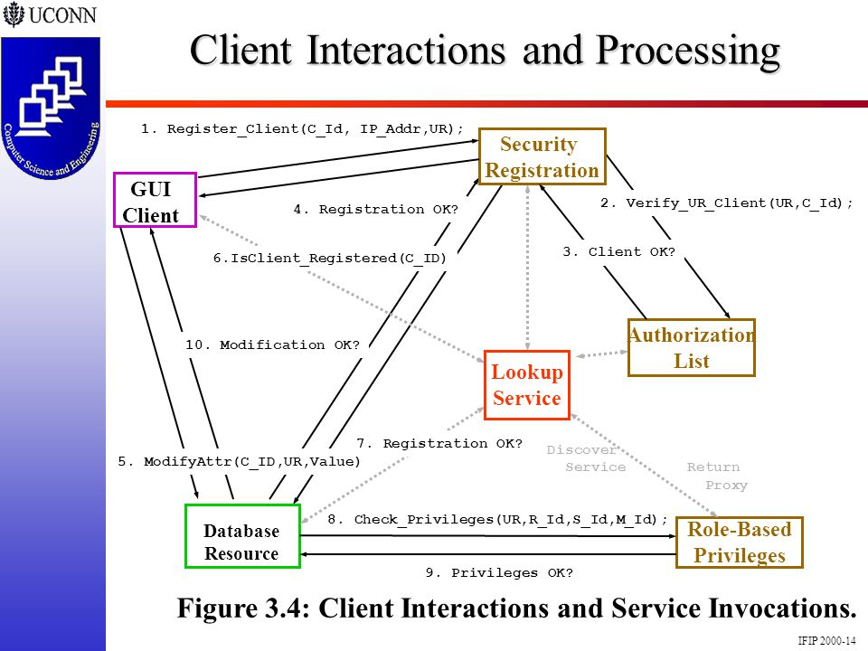 IFIP 2000-14 8. Check_Privileges(UR,R_Id,S_Id,M_Id); Client Interactions and Processing Database Resource Figure 3.4: Client Interactions and Service