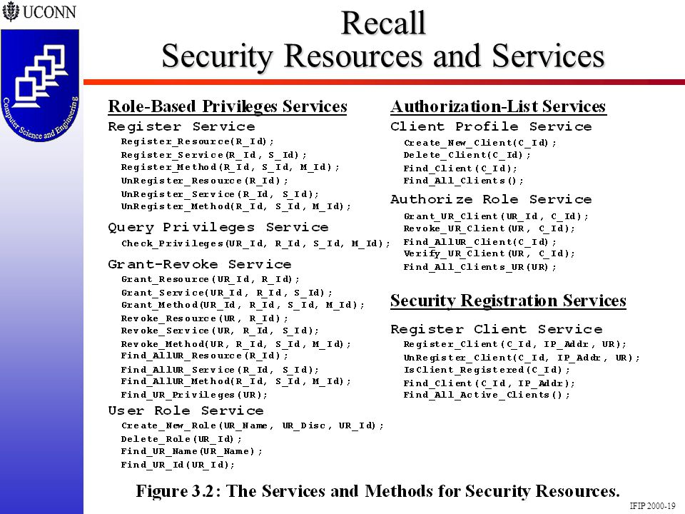 IFIP 2000-19 Recall Security Resources and Services