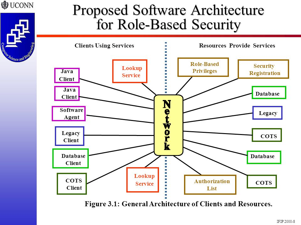 IFIP 2000-8 Proposed Software Architecture for Role-Based Security Resources Provide ServicesClients Using Services Figure 3.1: General Architecture o