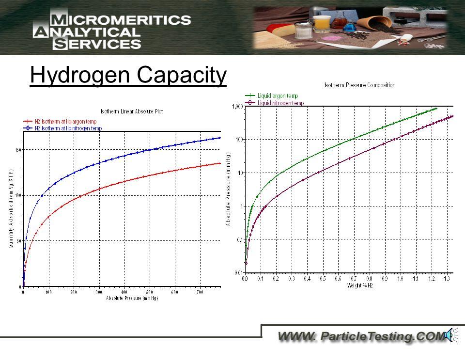 Nano Particle Applications Surface Area Porosity Pore size measurements Morphology Particle size down to a few nanometers Catalyst activity