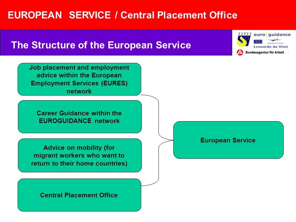 EUROPEAN SERVICE / Central Placement Office The Structure of the European Service Job placement and employment advice within the European Employment Services (EURES) network Career Guidance within the EUROGUIDANCE network Advice on mobility (for migrant workers who want to return to their home countries) Central Placement Office European Service