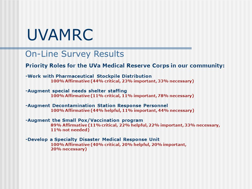 On-Line Survey Results Priority Roles for the UVa Medical Reserve Corps in our community: -Work with Pharmaceutical Stockpile Distribution 100% Affirmative (44% critical, 23% important, 33% necessary) -Augment special needs shelter staffing 100% Affirmative (11% critical, 11% important, 78% necessary) -Augment Decontamination Station Response Personnel 100% Affirmative (44% helpful, 11% important, 44% necessary) -Augment the Small Pox/Vaccination program 89% Affirmative (11% critical, 22% helpful, 22% important, 33% necessary, 11% not needed) -Develop a Specialty Disaster Medical Response Unit 100% Affirmative (40% critical, 20% helpful, 20% important, 20% necessary) UVAMRC