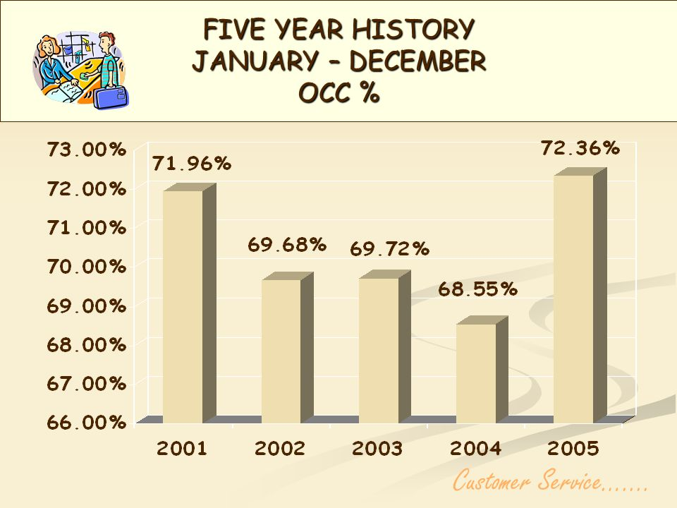 Five Year History 1 st Quarter 2006 Occupancy Customer Service…....