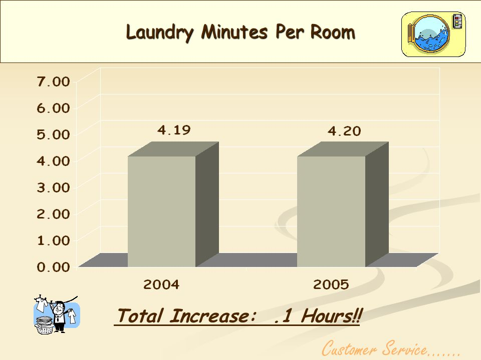 Housekeeping Minutes per room Total Decrease:.09 Hours Customer Service…....