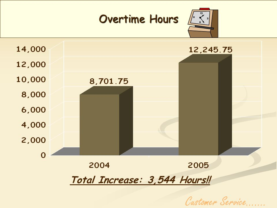 Maintenance Hours Per Day Total Increase: 1.19 Hours!! Customer Service…....