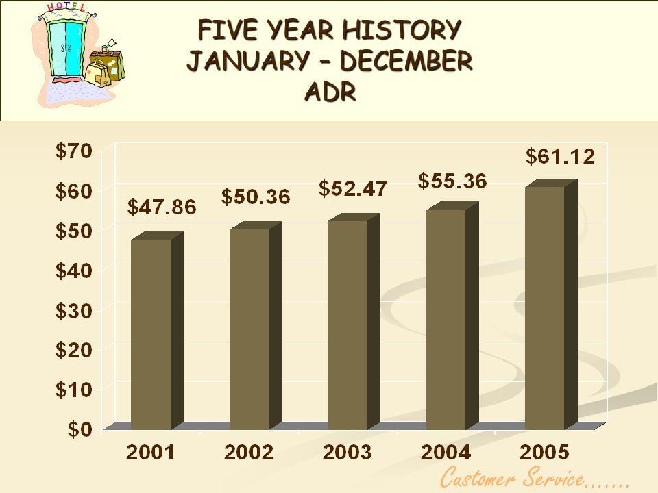 FIVE YEAR HISTORY JANUARY – DECEMBER ADR Customer Service…....