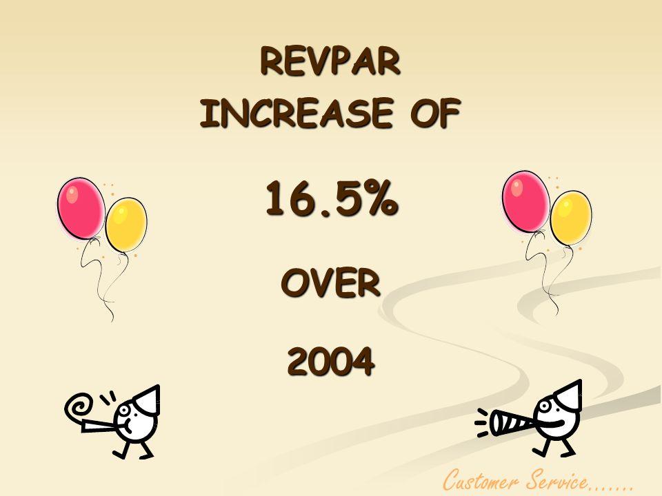 REVPAR INCREASE OF 16.5%OVER2004 Customer Service…....