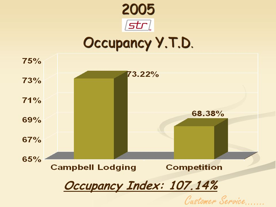 EVERY PROPERTY ABOVE 100% OCC. INDEX Customer Service…....