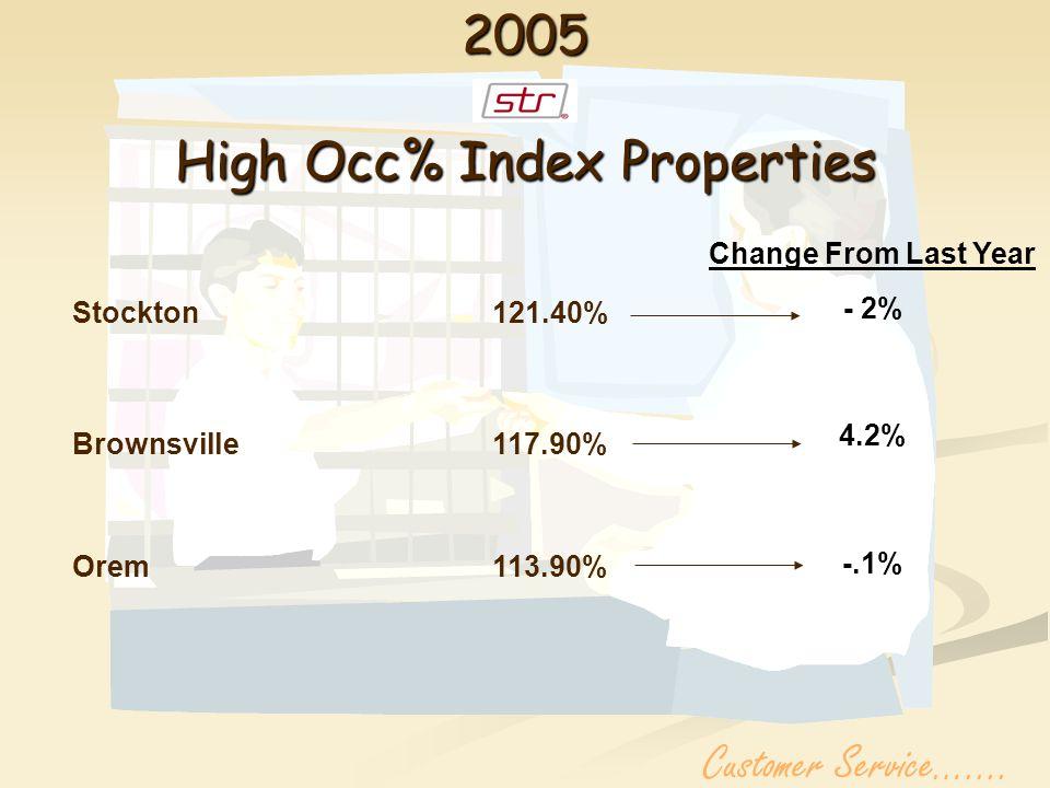 PAYROLL STATISTICS COMPARISON2004/2005 12 MONTHS Customer Service…....
