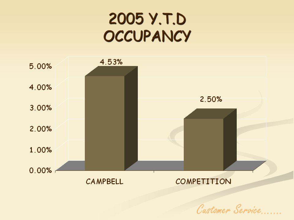 2005 Y.T.D OCCUPANCY Customer Service…....