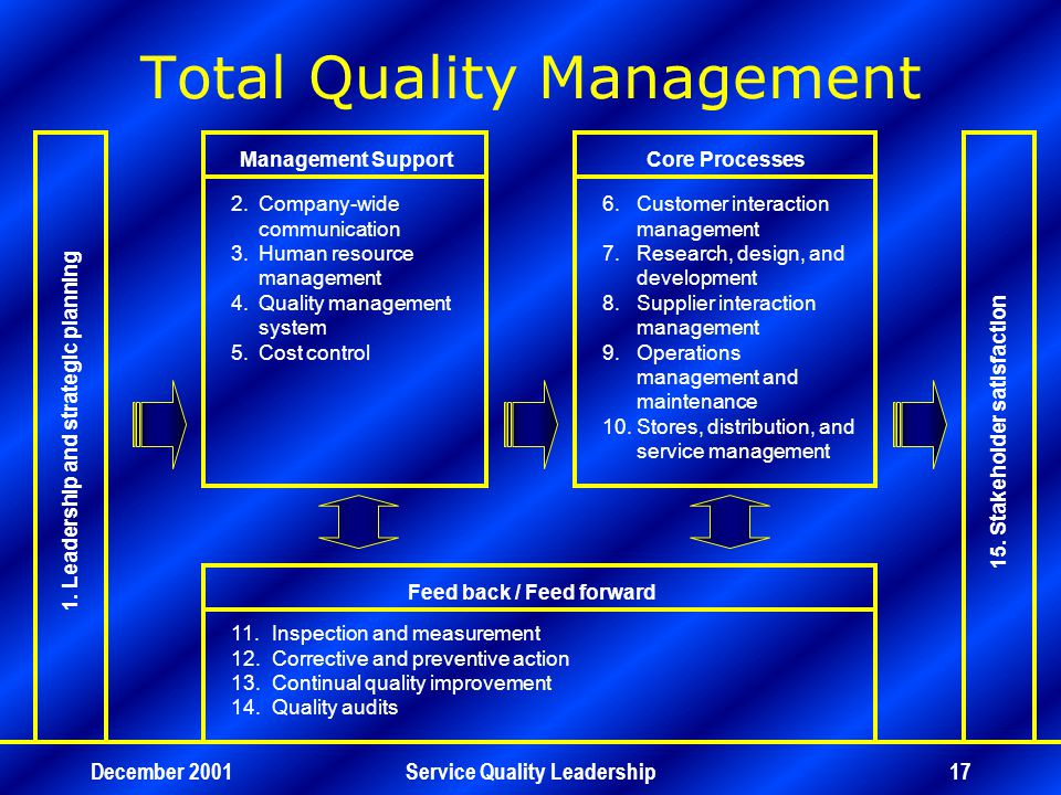 December 2001Service Quality Leadership17 Total Quality Management 1.