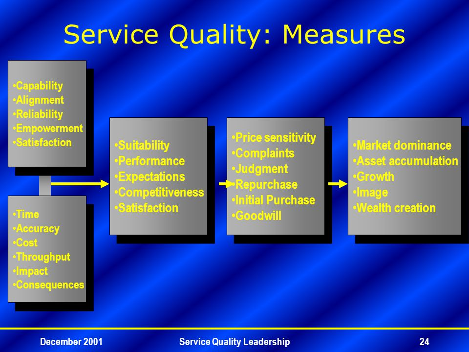December 2001Service Quality Leadership24 Service Quality: Measures Capability Alignment Reliability Empowerment Satisfaction Capability Alignment Reliability Empowerment Satisfaction Time Accuracy Cost Throughput Impact Consequences Time Accuracy Cost Throughput Impact Consequences Suitability Performance Expectations Competitiveness Satisfaction Suitability Performance Expectations Competitiveness Satisfaction Price sensitivity Complaints Judgment Repurchase Initial Purchase Goodwill Price sensitivity Complaints Judgment Repurchase Initial Purchase Goodwill Market dominance Asset accumulation Growth Image Wealth creation Market dominance Asset accumulation Growth Image Wealth creation