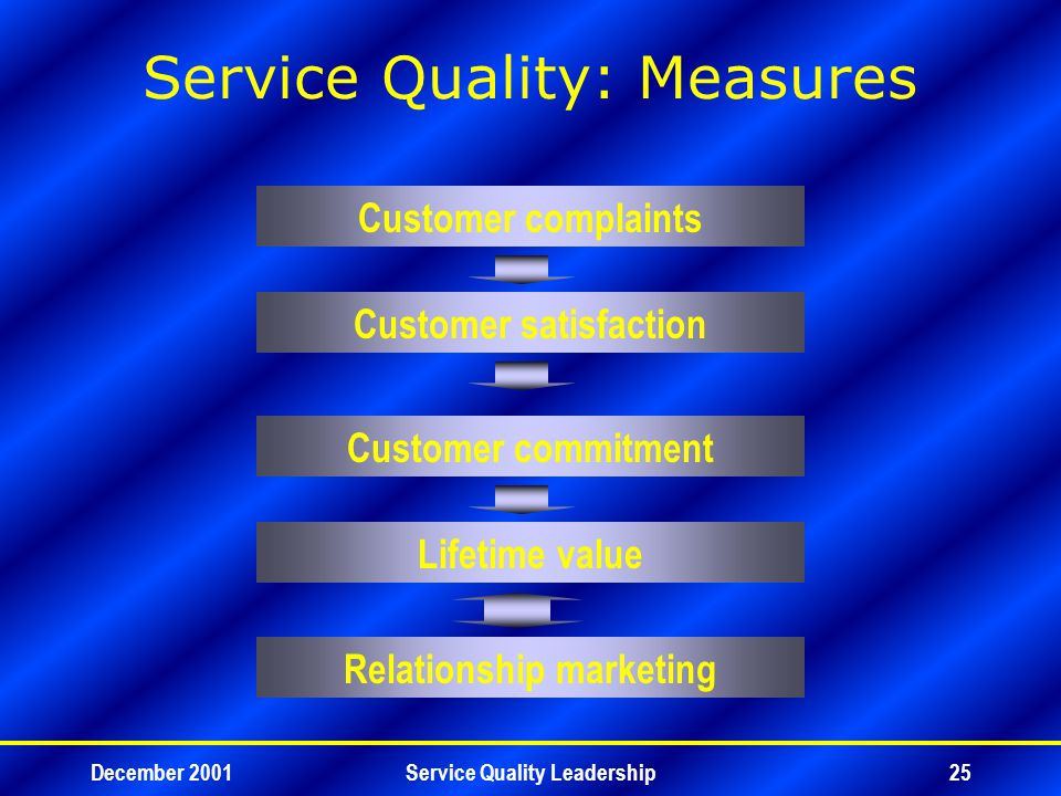 December 2001Service Quality Leadership25 Service Quality: Measures Lifetime value Relationship marketing Customer satisfaction Customer commitment Customer complaints