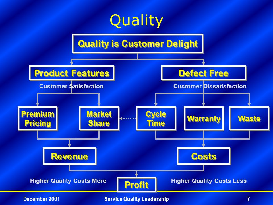 December 2001Service Quality Leadership8 Total Quality –All Products (Hardware, Software, Service) –All Functions (Manufacturing, Non-manufacturing) –All Customers (External, Internal, Hidden) –All Industries (Profit, Not-for-profit) Supplier, Organization, Customer.