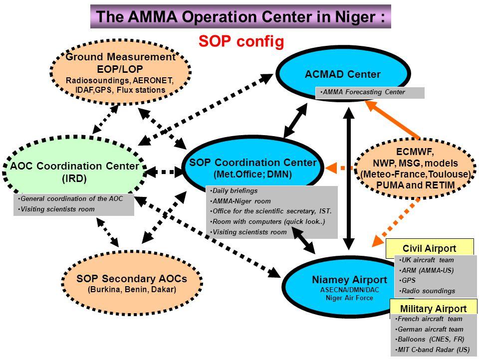 AOC Coordination Center (IRD) ACMAD Center SOP Coordination Center (Met.Office; DMN) Niamey Airport ASECNA/DMN/DAC Niger Air Force Civil Airport Milit