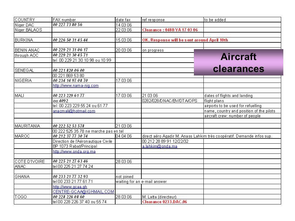 Aircraft clearances