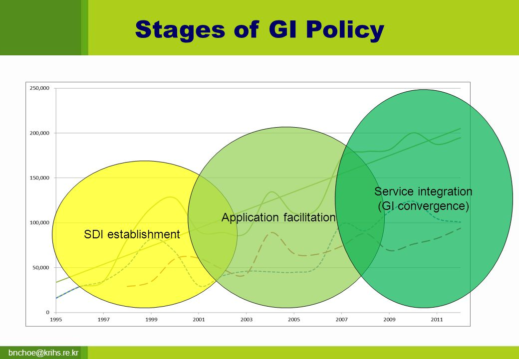 bnchoe@krihs.re.kr Stages of GI Policy SDI establishment Application facilitation Service integration (GI convergence)