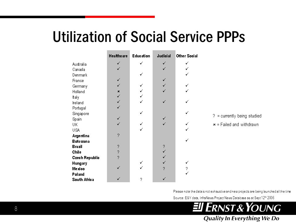 8 Utilization of Social Service PPPs ? = currently being studied = Failed and withdrawn Please note the data is not exhaustive and new projects are be