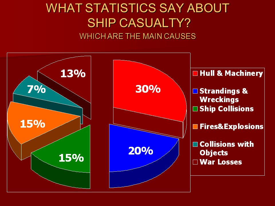 WHAT STATISTICS SAY ABOUT SHIP CASUALTY WHICH ARE THE MAIN CAUSES