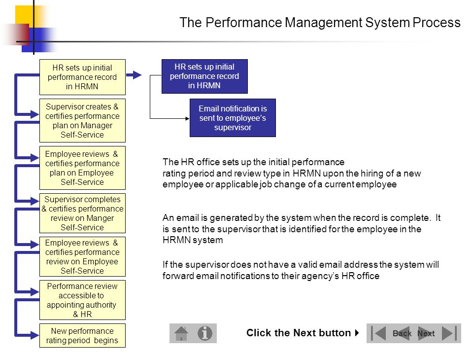 The supervisor creates and certifies a performance plan for their employees using Manager Self-Service The Performance Management System Process The employee reviews and certifies their performance plan using Employee Self-Service NextBack HR sets up initial performance record in HRMN Supervisor creates & certifies performance plan on Manager Self-Service Performance review accessible to appointing authority & HR Employee reviews & certifies performance plan on Employee Self-Service Supervisor completes & certifies performance review on Manger Self-Service Employee reviews & certifies performance review on Employee Self-Service New performance rating period begins Click the Next button Email notification is received by supervisor Supervisor creates performance plan on Manager Self-Service Supervisor certifies performance plan Email notification is sent to employee Employee certifies performance plan on Employee Self-Service Performance plan is complete Supervisor & employee discuss the performance plan Email notification is sent to supervisor