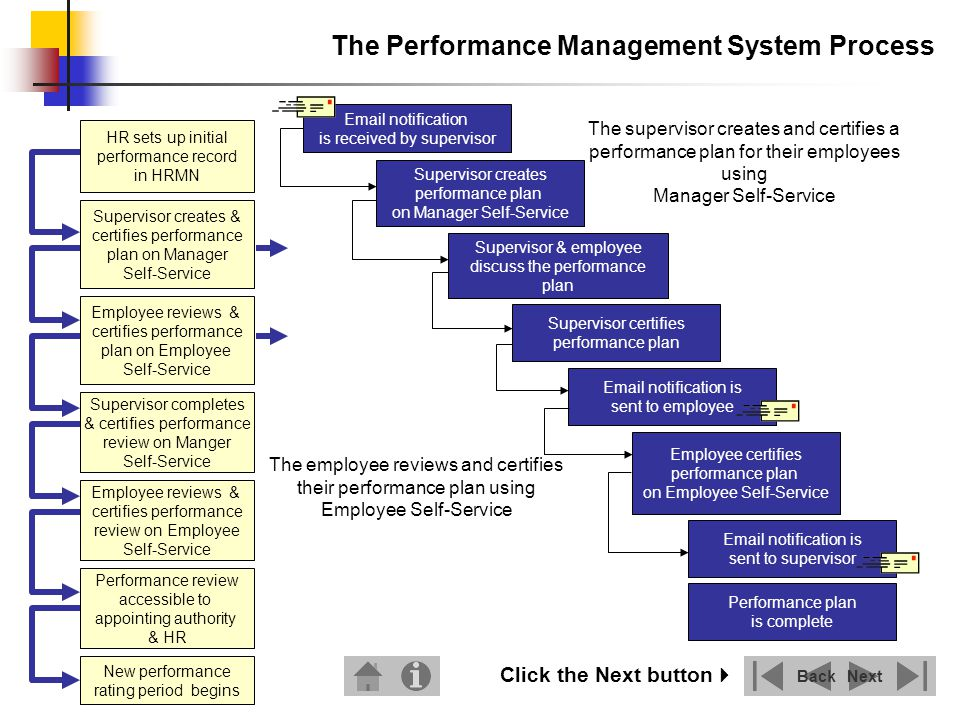 The supervisor completes and certifies their employees performance review using Manager Self-Service The system automatically sends an email to the supervisor 28 days prior to the due date of a performance review The employee reviews and certifies their performance review using Employee Self-Service The Performance Management System Process NextBack HR sets up initial performance record in HRMN Supervisor creates & certifies performance plan on Manager Self-Service Performance review accessible to appointing authority & HR Employee reviews & certifies performance plan on Employee Self-Service Supervisor completes & certifies performance review on Manger Self-Service Employee reviews & certifies performance review on Employee Self-Service New performance rating period begins Click the Next button Email notification is received by supervisor Supervisor completes performance review on Manager Self-Service Supervisor certifies performance review Email notification is sent to employee Employee certifies performance review on Employee Self-Service Performance review is complete Supervisor & employee discuss the performance review Email notification is sent to supervisor