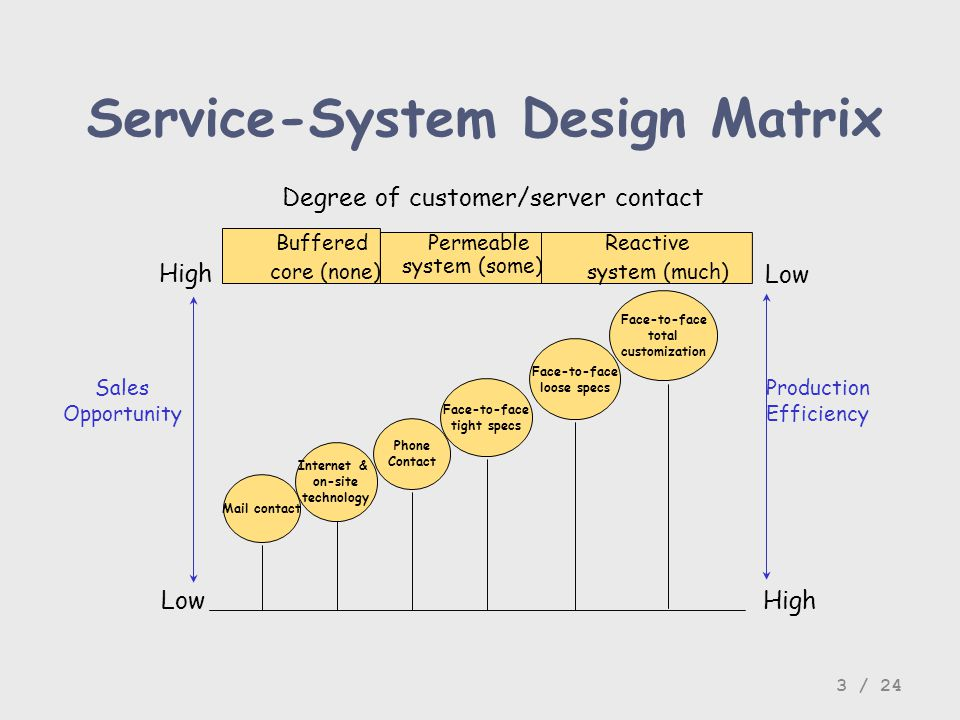Service-System Design Matrix Mail contact Face-to-face loose specs Face-to-face tight specs Phone Contact Face-to-face total customization Buffered co