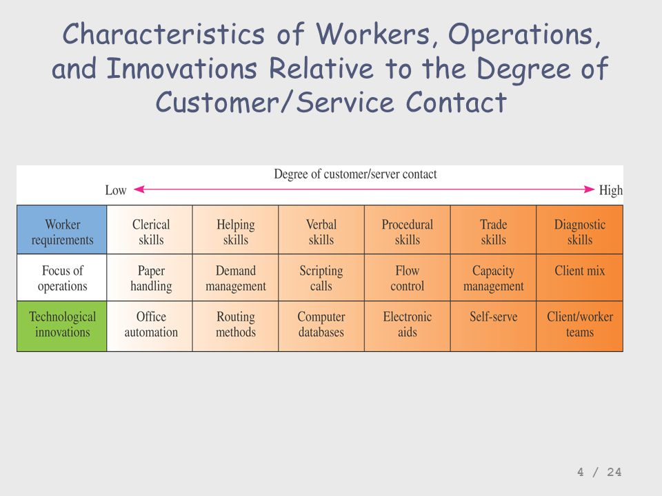 Characteristics of Workers, Operations, and Innovations Relative to the Degree of Customer/Service Contact 4 / 24