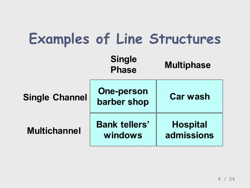 Examples of Line Structures Single Channel Multichannel Single Phase Multiphase One-person barber shop Car wash Hospital admissions Bank tellers windo