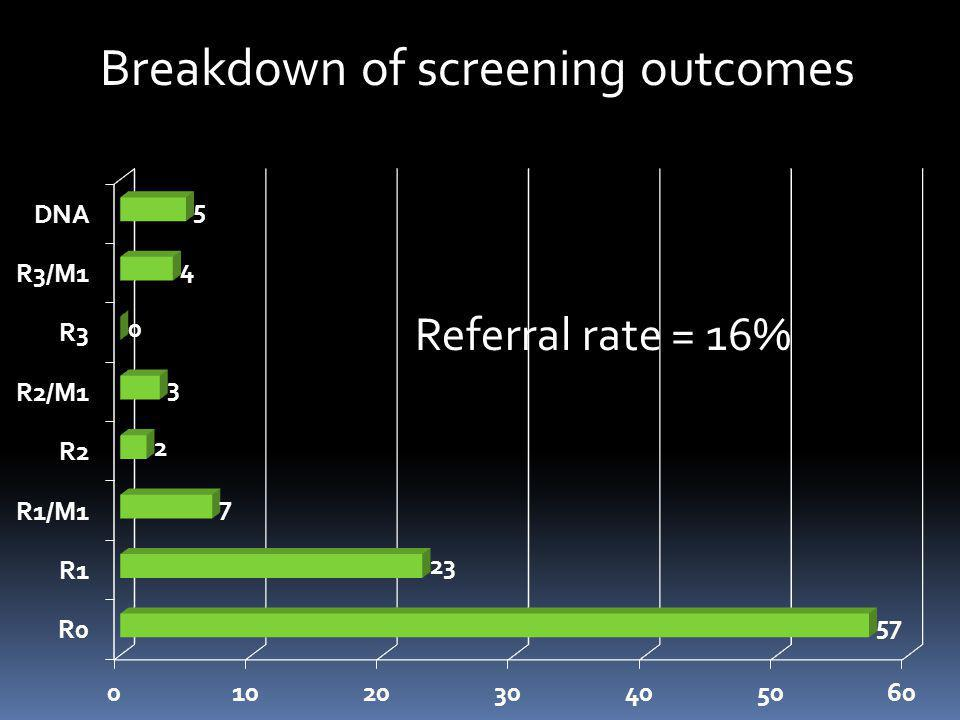 Breakdown of screening outcomes Referral rate = 16%