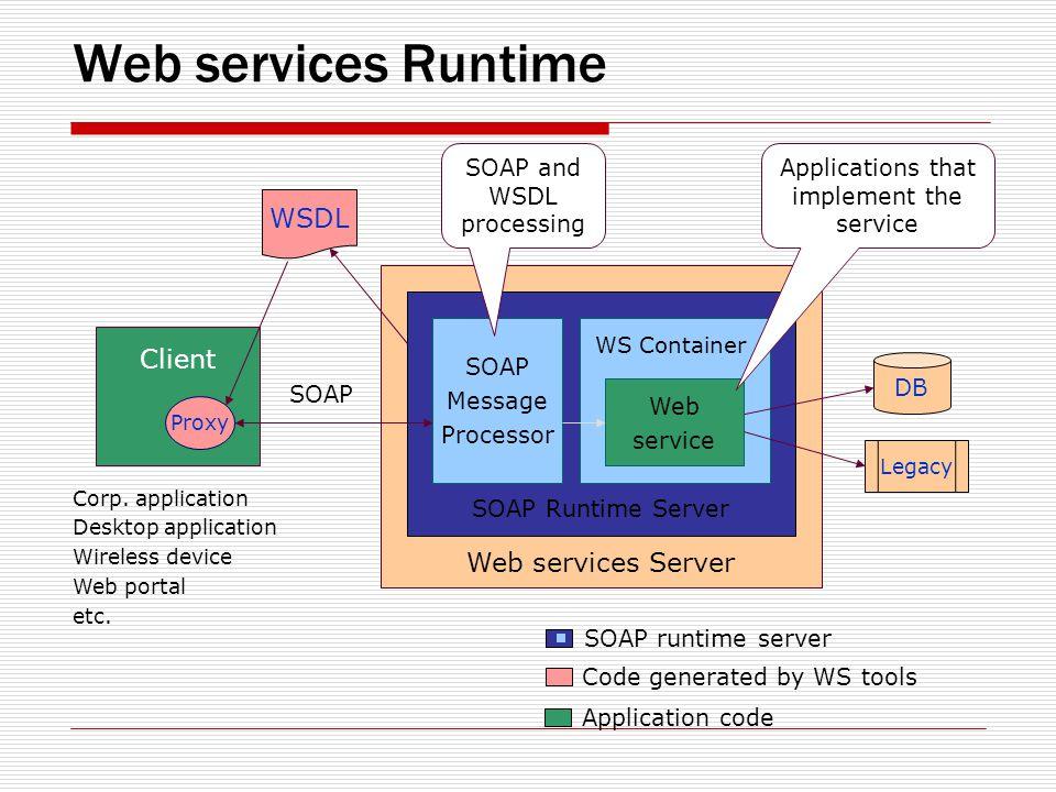 Web services Runtime Client Corp. application Desktop application Wireless device Web portal etc.