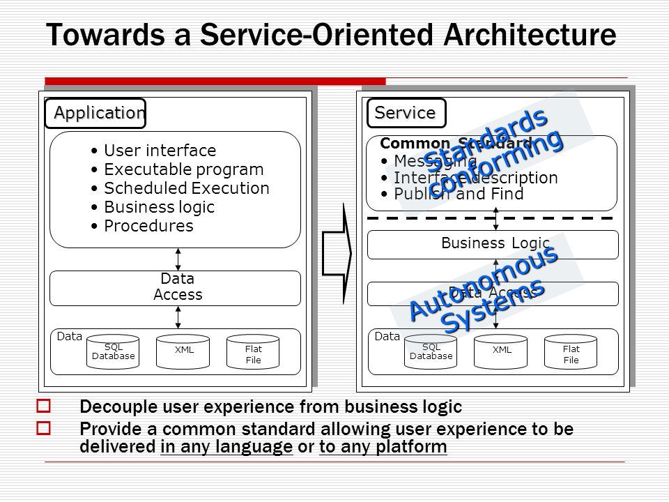 Towards a Service-Oriented Architecture Decouple user experience from business logic Provide a common standard allowing user experience to be delivered in any language or to any platform Application User interface Executable program Scheduled Execution Business logic Procedures Data Access Data SQL Database XML Flat File Service Messaging Interface description Publish and Find Data Access Data SQL Database XML Flat File Common Standard Business Logic Autonomous Systems Standards conforming