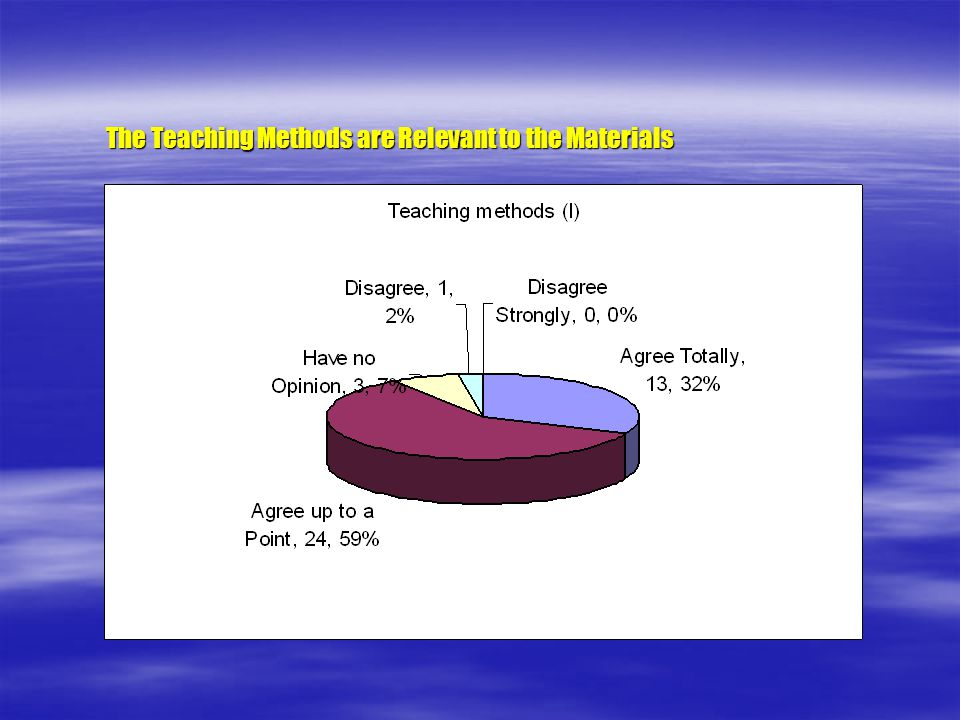 The Teaching Methods are Relevant to the Materials