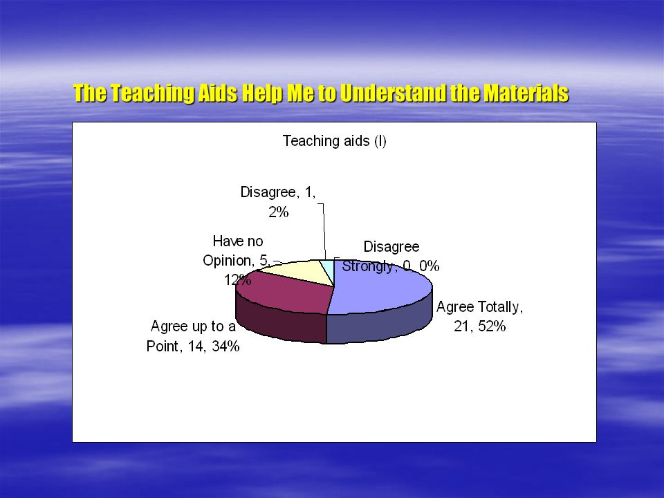 The Teaching Aids Help Me to Understand the Materials