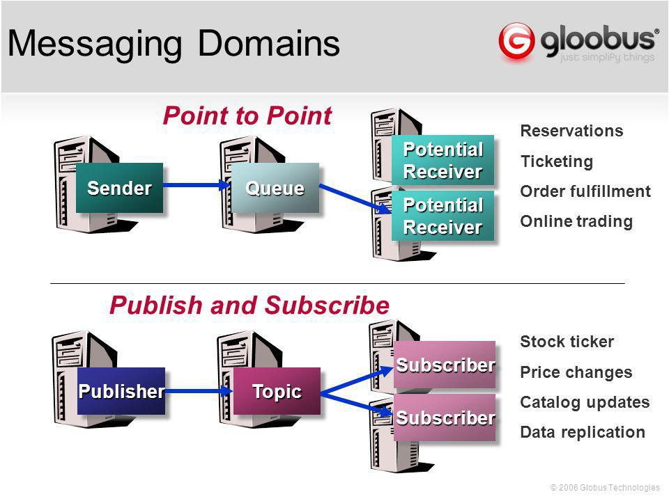 © 2006 Globus Technologies Messaging Domains Reservations Ticketing Order fulfillment Online trading Point to PointSenderSender PotentialReceiverPotentialReceiver PotentialReceiverPotentialReceiver QueueQueue Stock ticker Price changes Catalog updates Data replication Publish and SubscribePublisherPublisherTopicTopic SubscriberSubscriber SubscriberSubscriber