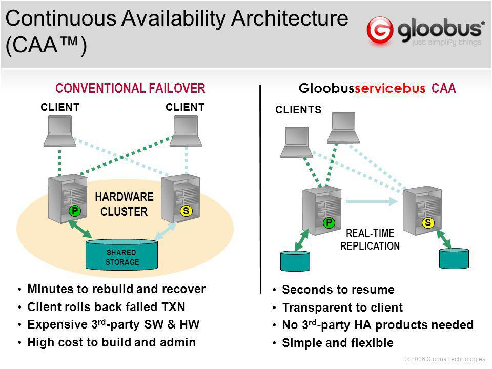 © 2006 Globus Technologies Continuous Availability Architecture (CAA) SP SHARED STORAGE CONVENTIONAL FAILOVER Gloobusservicebus CAA HARDWARE CLUSTER SP CLIENT REAL-TIME REPLICATION Minutes to rebuild and recover Client rolls back failed TXN Expensive 3 rd -party SW & HW High cost to build and admin Seconds to resume Transparent to client No 3 rd -party HA products needed Simple and flexible CLIENT CLIENTS