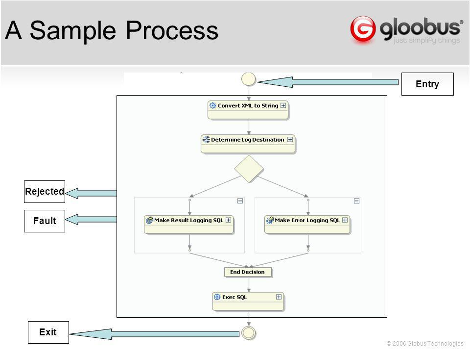 © 2006 Globus Technologies A Sample Process Entry Exit Rejected Fault