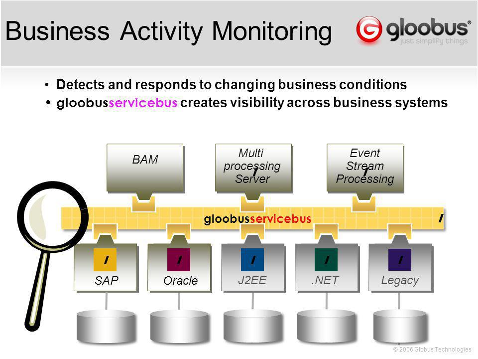 © 2006 Globus Technologies Business Activity Monitoring Legacy.NETJ2EE OracleSAP gloobusservicebus Detects and responds to changing business conditions gloobusservicebus creates visibility across business systems BAM Multi processing Server Event Stream Processing ll lllll l