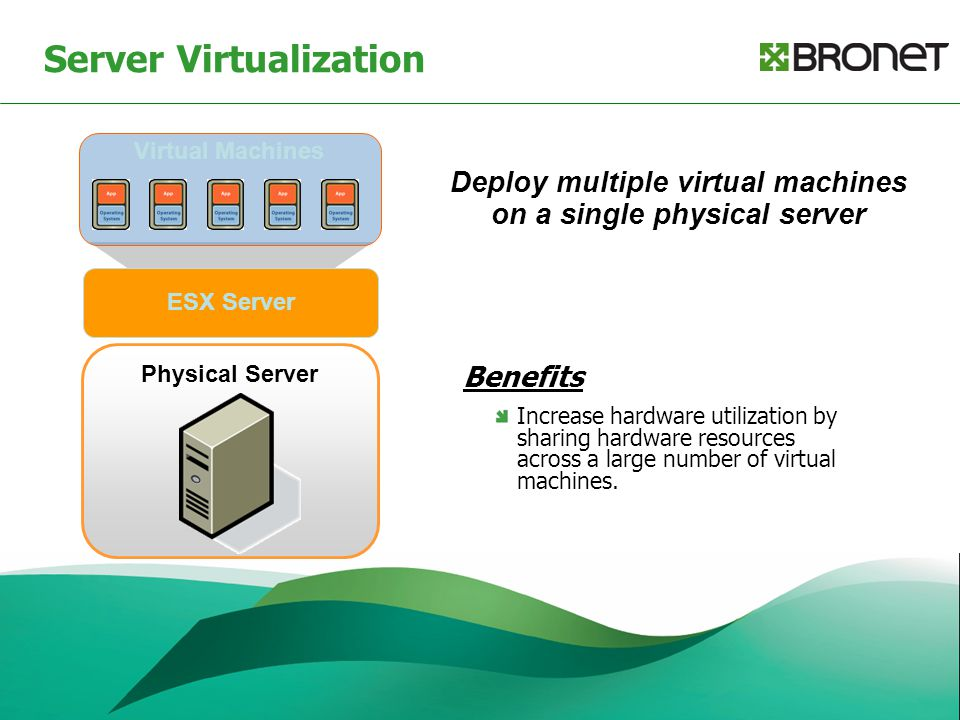 Server Virtualization Physical Server Virtual Machines ESX Server Deploy multiple virtual machines on a single physical server Benefits Increase hardware utilization by sharing hardware resources across a large number of virtual machines.