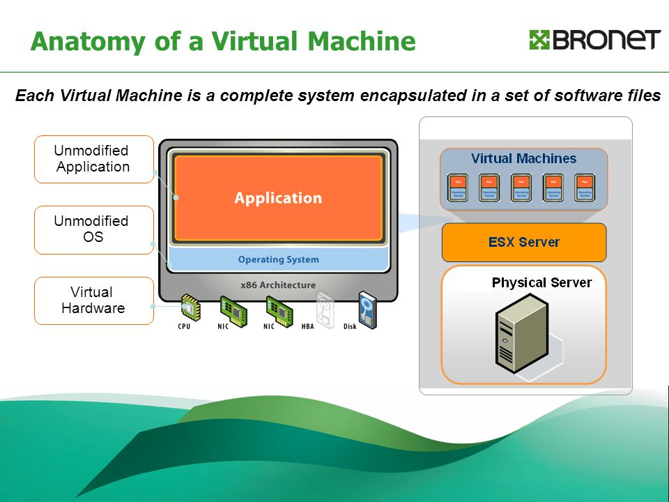 Anatomy of a Virtual Machine Unmodified Application Unmodified OS Virtual Hardware Each Virtual Machine is a complete system encapsulated in a set of software files