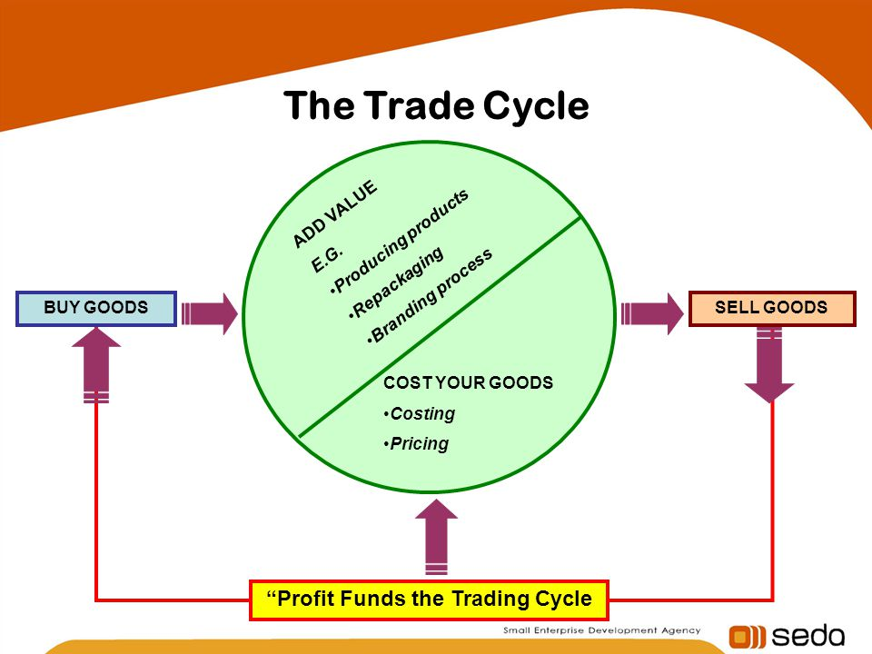 The Trade Cycle BUY GOODSSELL GOODS Profit Funds the Trading Cycle COST YOUR GOODS Costing Pricing ADD VALUE E.G. Producing products Repackaging Brand