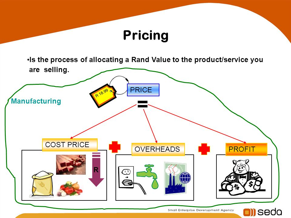 Pricing Is the process of allocating a Rand Value to the product/service you are selling.